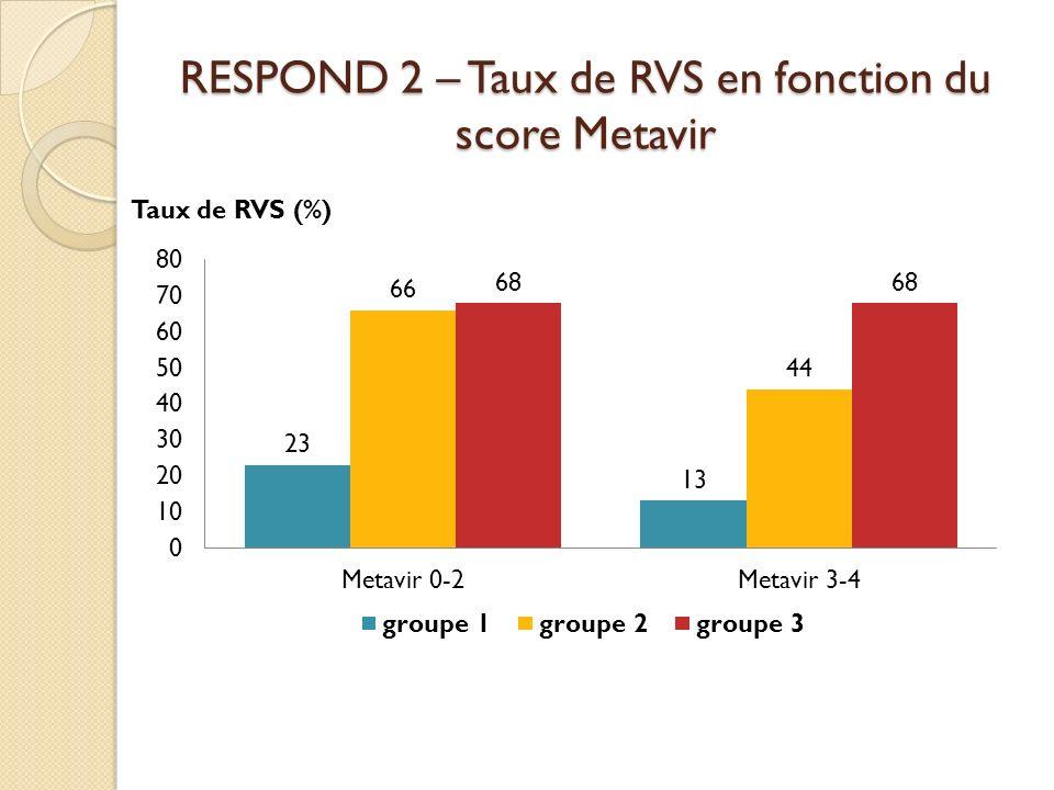 RESPOND 2 – Taux de RVS en fonction du score Metavir Taux de RVS (%)