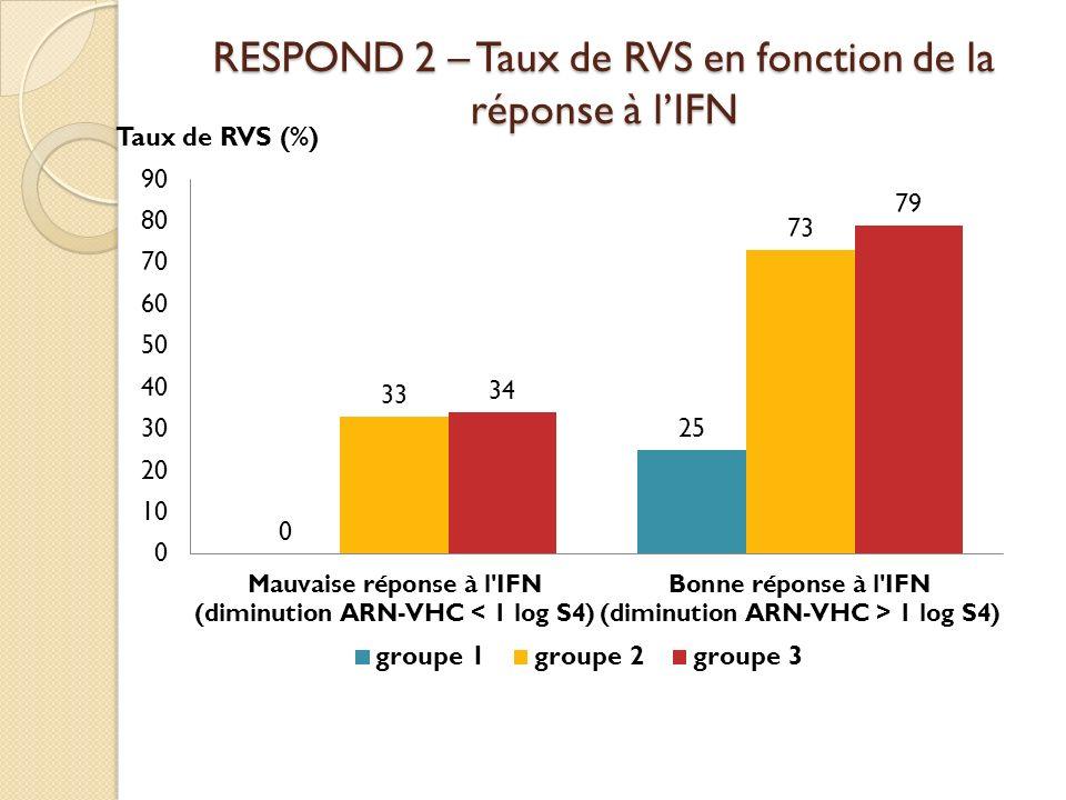RESPOND 2 – Taux de RVS en fonction de la réponse à lIFN Taux de RVS (%)