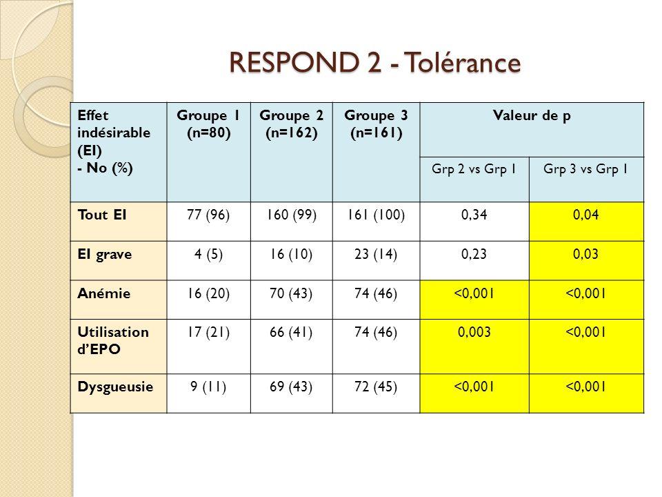 RESPOND 2 - Tolérance Effet indésirable (EI) - No (%) Groupe 1 (n=80) Groupe 2 (n=162) Groupe 3 (n=161) Valeur de p Grp 2 vs Grp 1Grp 3 vs Grp 1 Tout