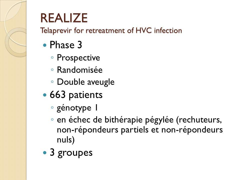 REALIZE Telaprevir for retreatment of HVC infection Phase 3 Prospective Randomisée Double aveugle 663 patients génotype 1 en échec de bithérapie pégyl