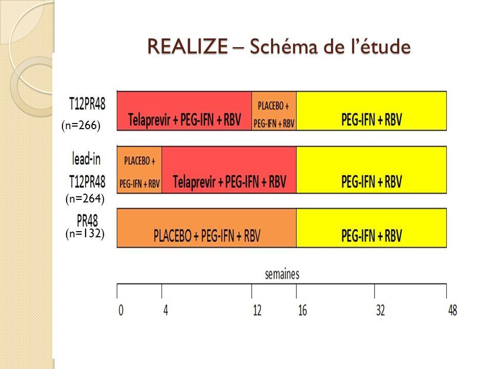 REALIZE – Schéma de létude (n=266) (n=264) (n=132)