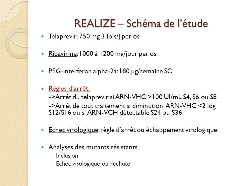 REALIZE – Schéma de létude Telaprevir: 750 mg 3 fois/j per os Ribavirine: 1000 à 1200 mg/jour per os PEG-interferon alpha-2a: 180 µg/semaine SC Règles