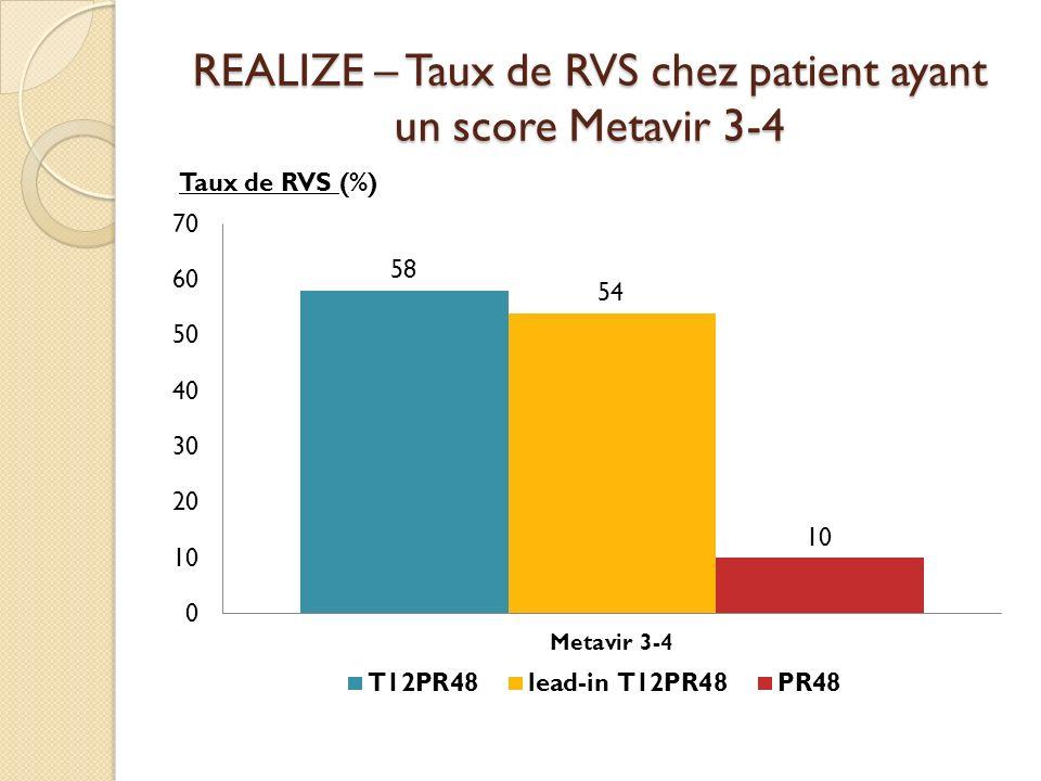 REALIZE – Taux de RVS chez patient ayant un score Metavir 3-4 Taux de RVS (%)