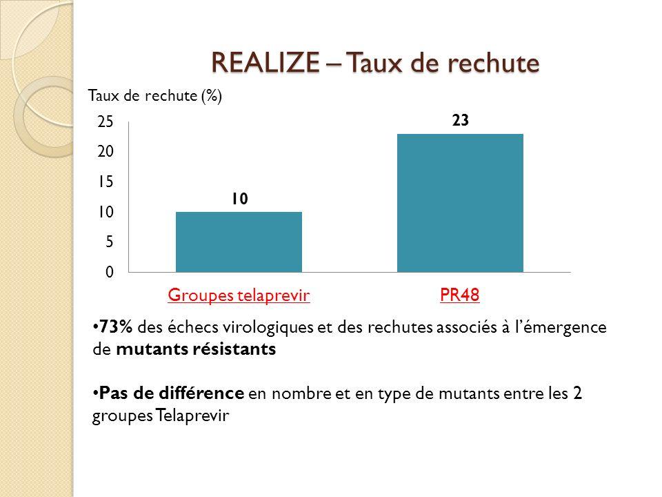 REALIZE – Taux de rechute 73% des échecs virologiques et des rechutes associés à lémergence de mutants résistants Pas de différence en nombre et en ty