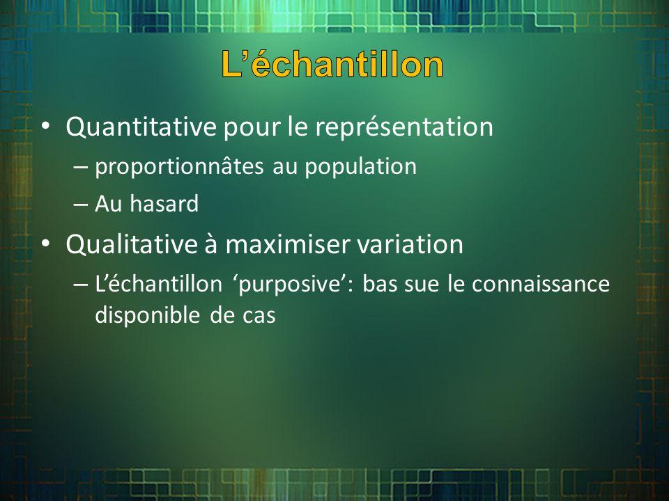 Quantitative pour le représentation – proportionnâtes au population – Au hasard Qualitative à maximiser variation – Léchantillon purposive: bas sue le connaissance disponible de cas
