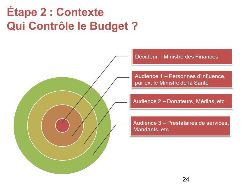Étape 2 : Contexte Qui Contrôle le Budget .