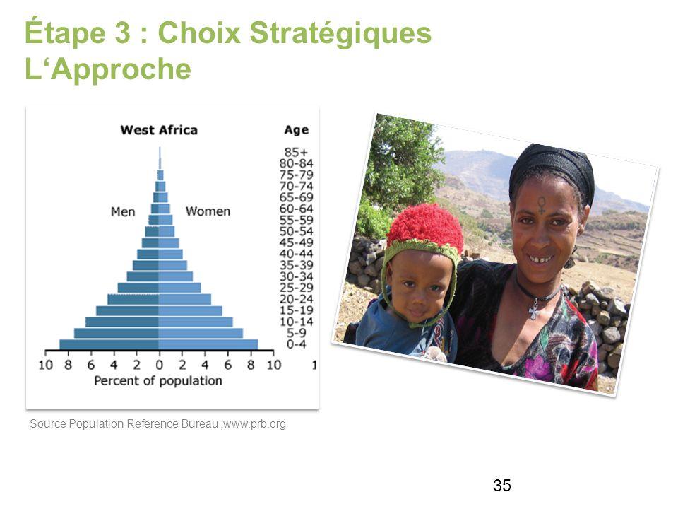 Étape 3 : Choix Stratégiques LApproche Source Population Reference Bureau,www.prb.org 35