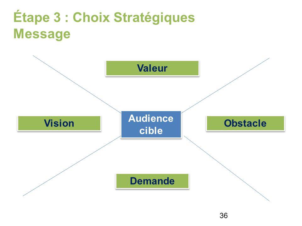 Étape 3 : Choix Stratégiques Message Audience cible Demande Valeur Obstacle Vision 36