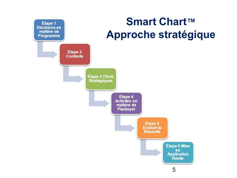 Étape 1 Décisions en matière de Programme Étape 2 Contexte Étape 3 Choix Stratégiques Étape 4 Activités en matière de Plaidoyer Étape 5 Evaluer la Réussite Étape 6 Mise en Application Réelle Smart Chart Approche stratégique 5
