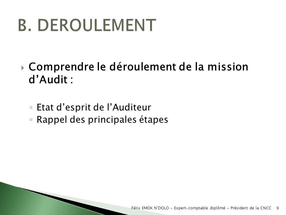 Comprendre le déroulement de la mission dAudit : Etat desprit de lAuditeur Rappel des principales étapes Félix EMOK N'DOLO - Expert-comptable diplômé
