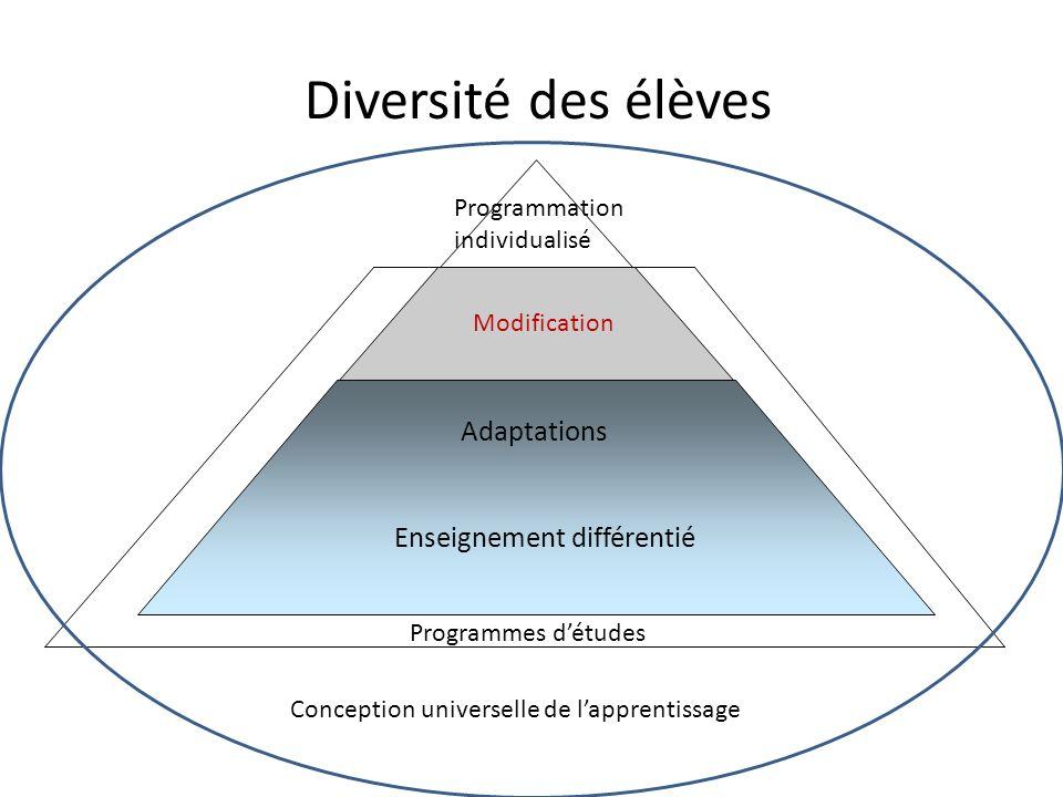 Diversité des élèves Conception universelle de lapprentissage Programmation individualisé Modification Adaptations Enseignement différentié Programmes détudes