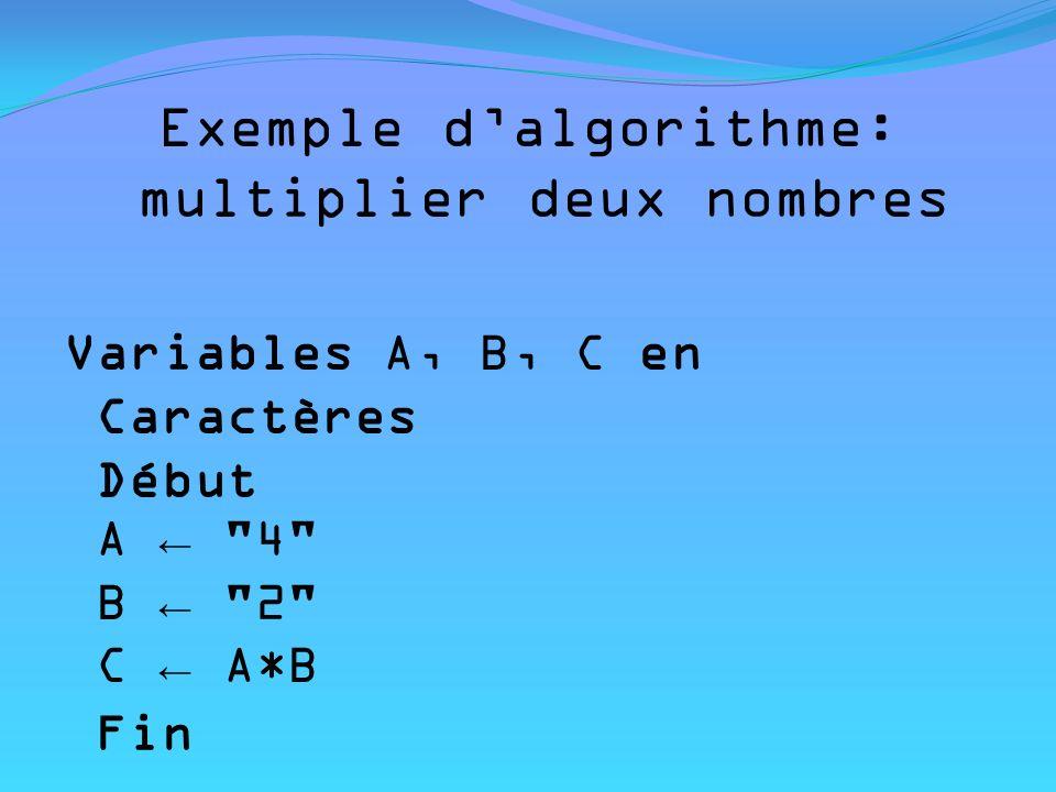 Nous allons traduire lalgorithme précédent en langage de programmation C++ //Ex2_01.cpp //exemple de programme simple #include using namespace std; int main() { int A, B; int C; A = 4; B = 2; C = A * B; cout << endl; cout << la réponse est <<C; cout << endl; getchar (); return 0; } Commentaires Bibliothèque, elle permet dafficher les types de bases « int » permet dintroduire les variables « cout » signifie « écrire »
