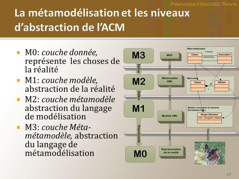 M0: couche donnée, représente les choses de la réalité M1: couche modèle, abstraction de la réalité M2: couche métamodèle abstraction du langage de mo