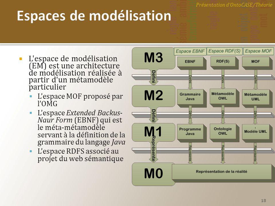L'espace de modélisation (EM) est une architecture de modélisation réalisée à partir d'un métamodèle particulier Lespace MOF proposé par lOMG Lespace