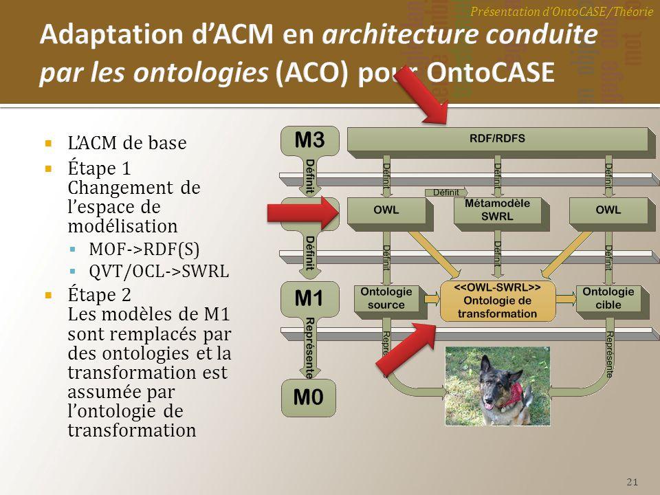 LACM de base Étape 1 Changement de lespace de modélisation MOF->RDF(S) QVT/OCL->SWRL Étape 2 Les modèles de M1 sont remplacés par des ontologies et la