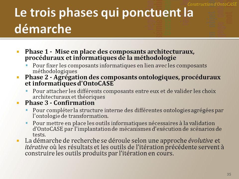 Phase 1 - Mise en place des composants architecturaux, procéduraux et informatiques de la méthodologie Pour fixer les composants informatiques en lien