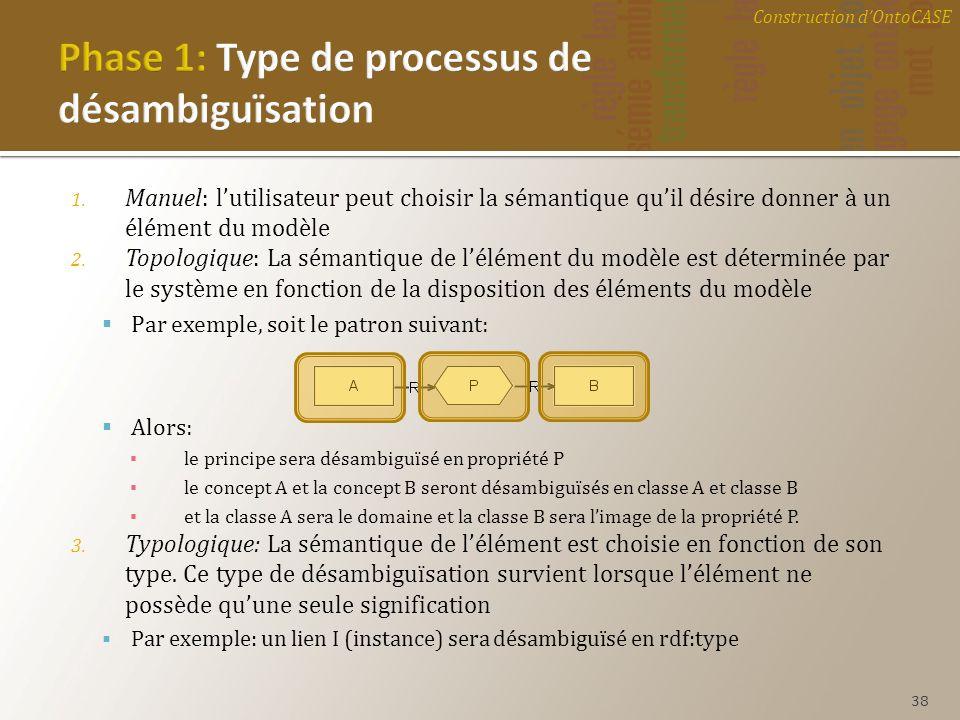 1. Manuel: lutilisateur peut choisir la sémantique quil désire donner à un élément du modèle 2. Topologique: La sémantique de lélément du modèle est d