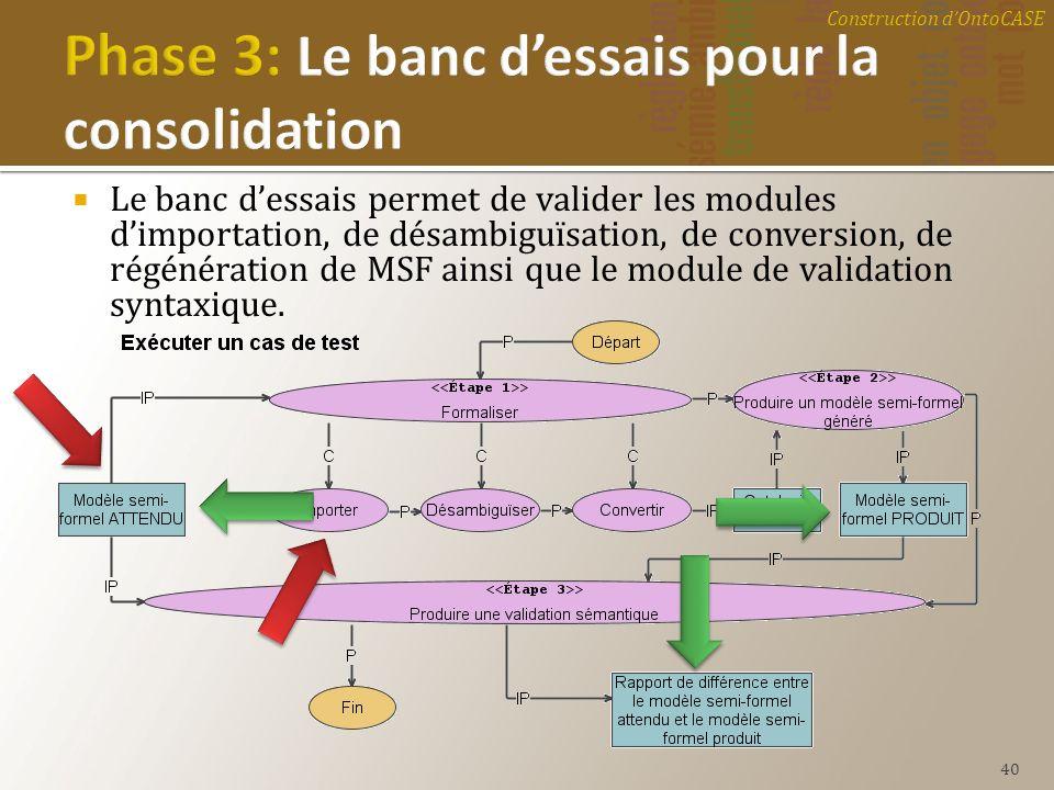 Le banc dessais permet de valider les modules dimportation, de désambiguïsation, de conversion, de régénération de MSF ainsi que le module de validati