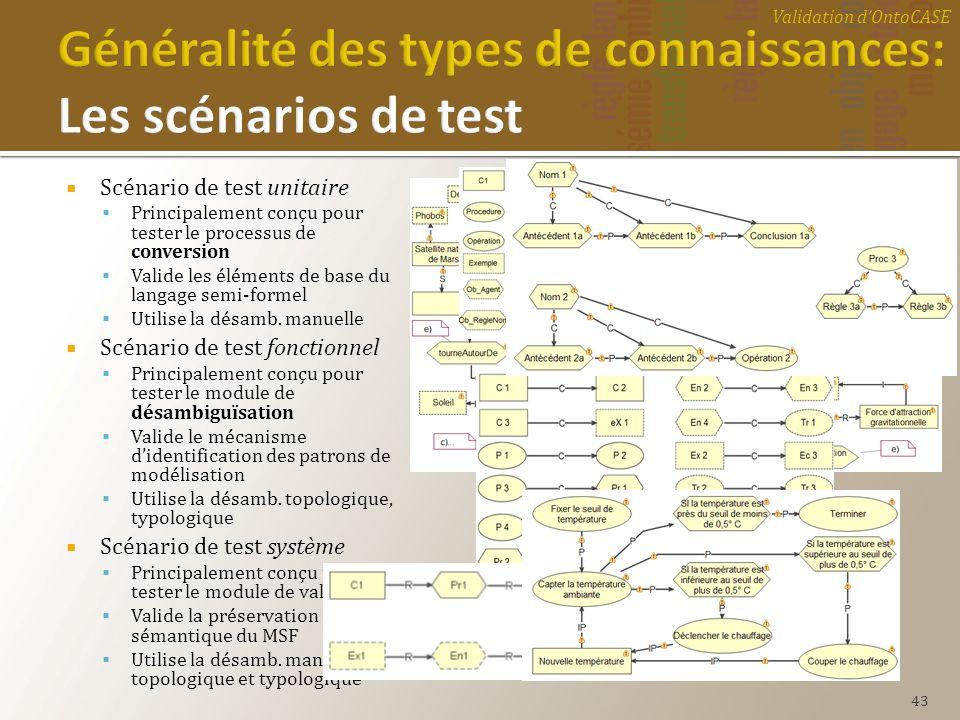 Scénario de test unitaire Principalement conçu pour tester le processus de conversion Valide les éléments de base du langage semi-formel Utilise la dé