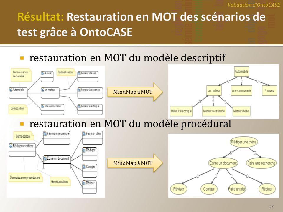 restauration en MOT du modèle descriptif restauration en MOT du modèle procédural Validation dOntoCASE 47 MindMap à MOT