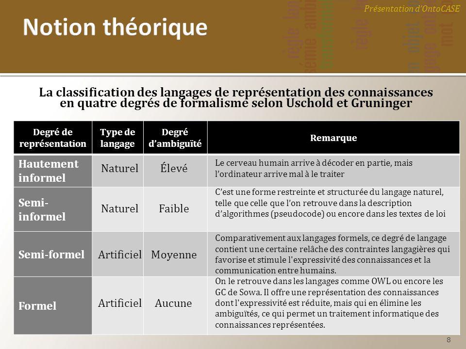 La classification des langages de représentation des connaissances en quatre degrés de formalisme selon Uschold et Gruninger Degré de représentation T