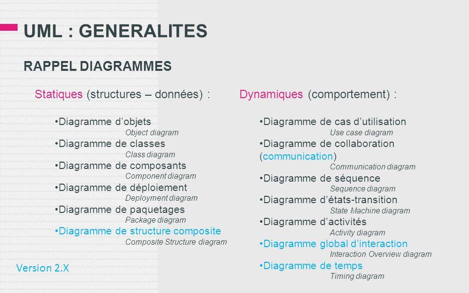 UML : GENERALITES RAPPEL DIAGRAMMES Statiques (structures – données) : Diagramme dobjets Object diagram Diagramme de classes Class diagram Diagramme d
