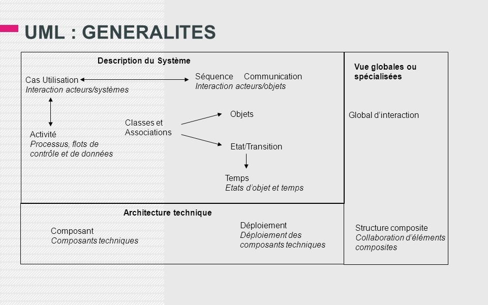 UML : GENERALITES ISI L3 - MIAGE - ã Dominique Mignet 3 Description du Système Cas Utilisation Interaction acteurs/systèmes SéquenceCommunication Inte