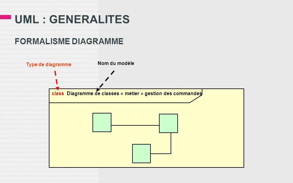 UML : GENERALITES FORMALISME DIAGRAMME class Diagramme de classes « métier » gestion des commandes Type de diagramme Nom du modèle