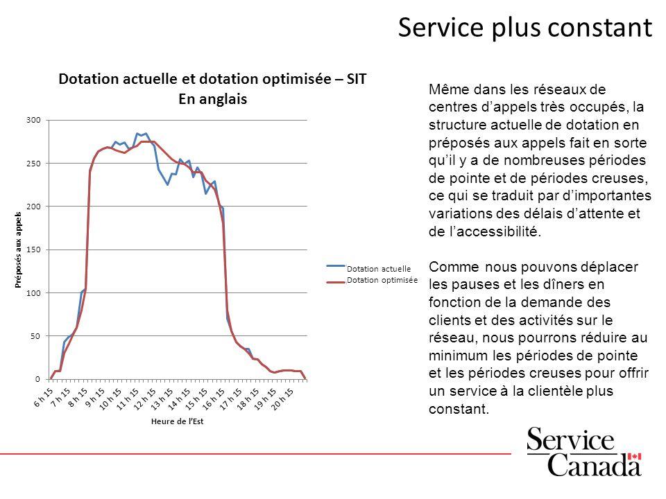 Service plus constant Même dans les réseaux de centres dappels très occupés, la structure actuelle de dotation en préposés aux appels fait en sorte qu