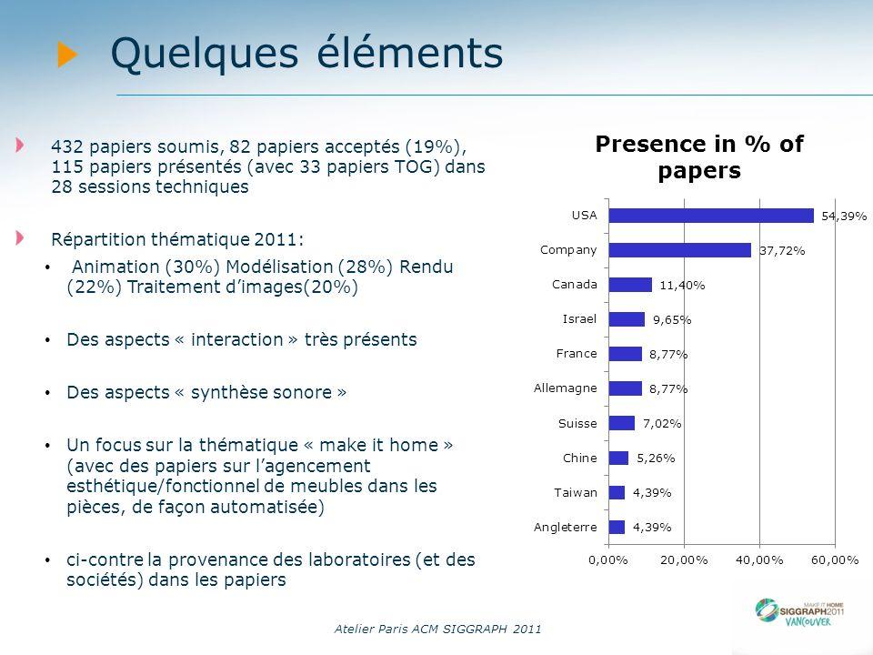 Atelier Paris ACM SIGGRAPH 2011 Quelques éléments 432 papiers soumis, 82 papiers acceptés (19%), 115 papiers présentés (avec 33 papiers TOG) dans 28 s