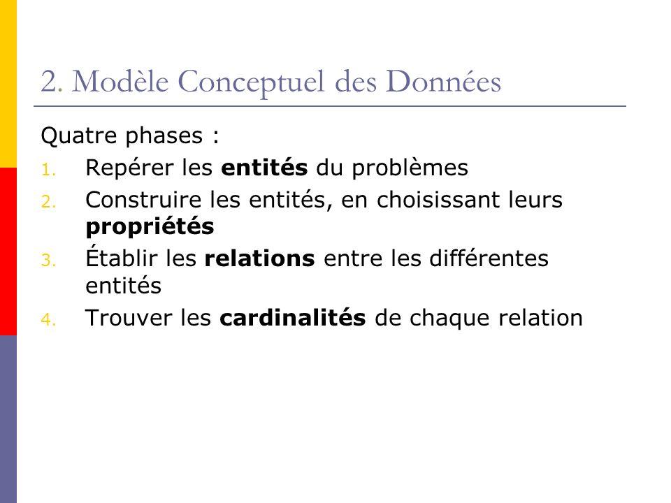 2. Modèle Conceptuel des Données Quatre phases : 1. Repérer les entités du problèmes 2. Construire les entités, en choisissant leurs propriétés 3. Éta