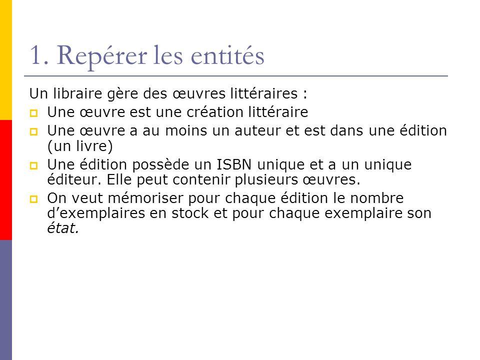 1. Repérer les entités Un libraire gère des œuvres littéraires : Une œuvre est une création littéraire Une œuvre a au moins un auteur et est dans une