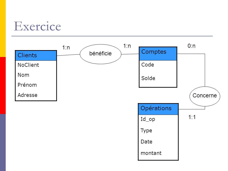 Exercice Comptes Code Solde Clients NoClient Nom Prénom Adresse Opérations Id_op Type Date montant bénéficie Concerne 1:n 0:n 1:1