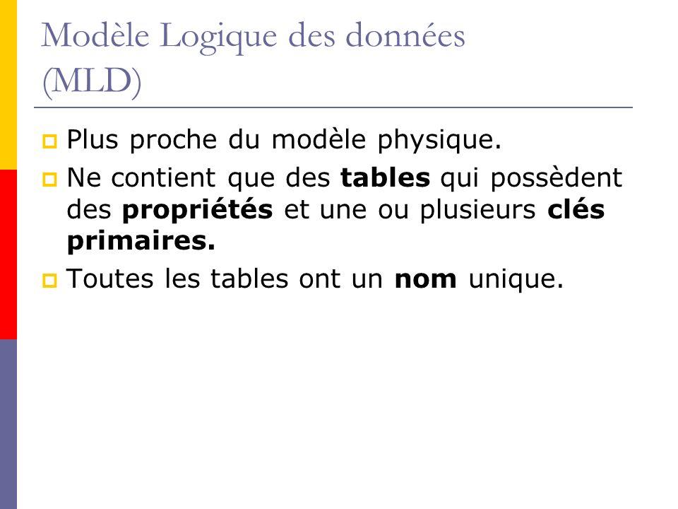 Modèle Logique des données (MLD) Plus proche du modèle physique. Ne contient que des tables qui possèdent des propriétés et une ou plusieurs clés prim