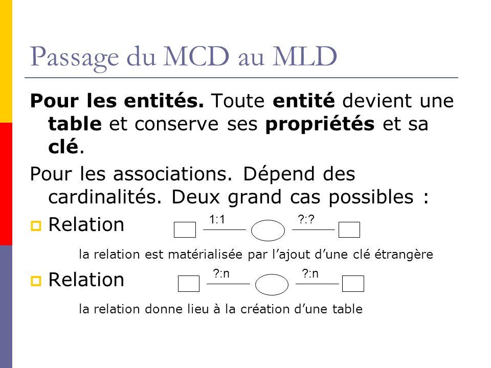 Passage du MCD au MLD Pour les entités. Toute entité devient une table et conserve ses propriétés et sa clé. Pour les associations. Dépend des cardina