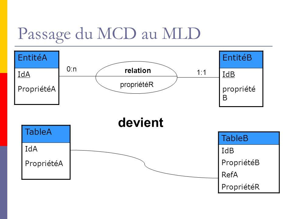 Passage du MCD au MLD EntitéA IdA PropriétéA EntitéB IdB propriété B TableA IdA PropriétéA TableB IdB PropriétéB RefA PropriétéR 0:n 1:1 relation propriétéR devient