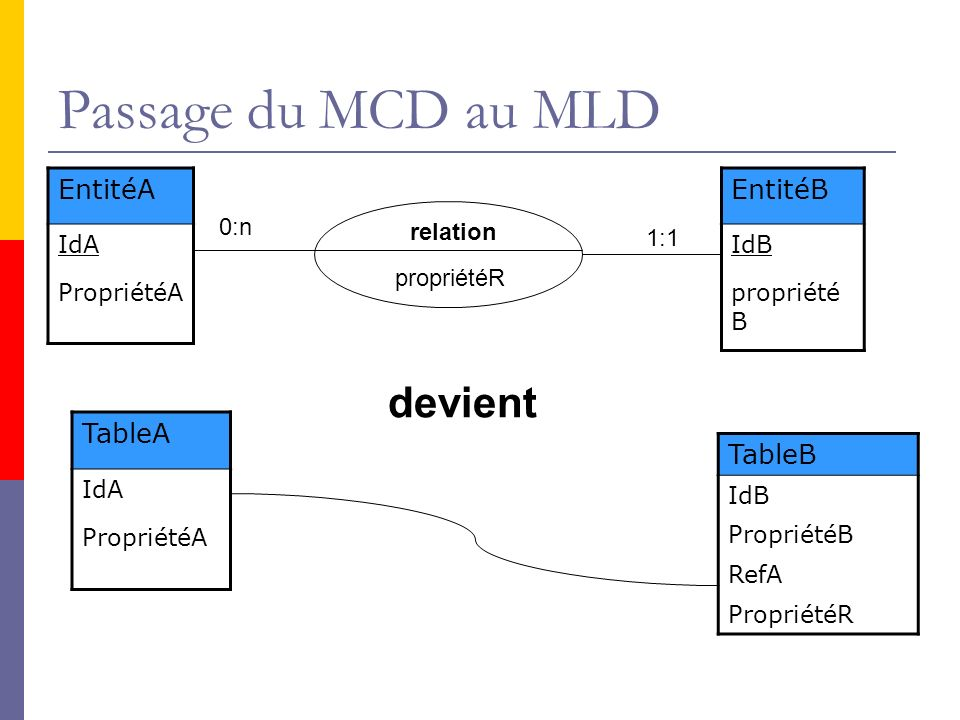 Passage du MCD au MLD EntitéA IdA PropriétéA EntitéB IdB propriété B TableA IdA PropriétéA TableB IdB PropriétéB RefA PropriétéR 0:n 1:1 relation prop