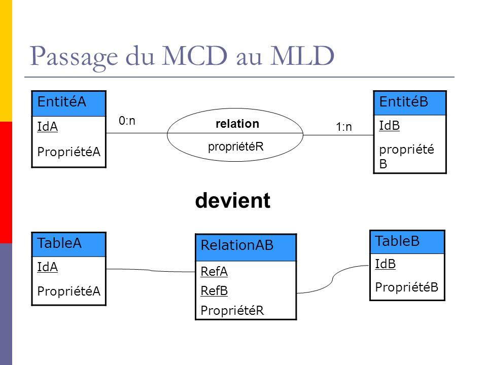 Passage du MCD au MLD EntitéA IdA PropriétéA EntitéB IdB propriété B TableA IdA PropriétéA TableB IdB PropriétéB 0:n 1:n relation propriétéR devient R