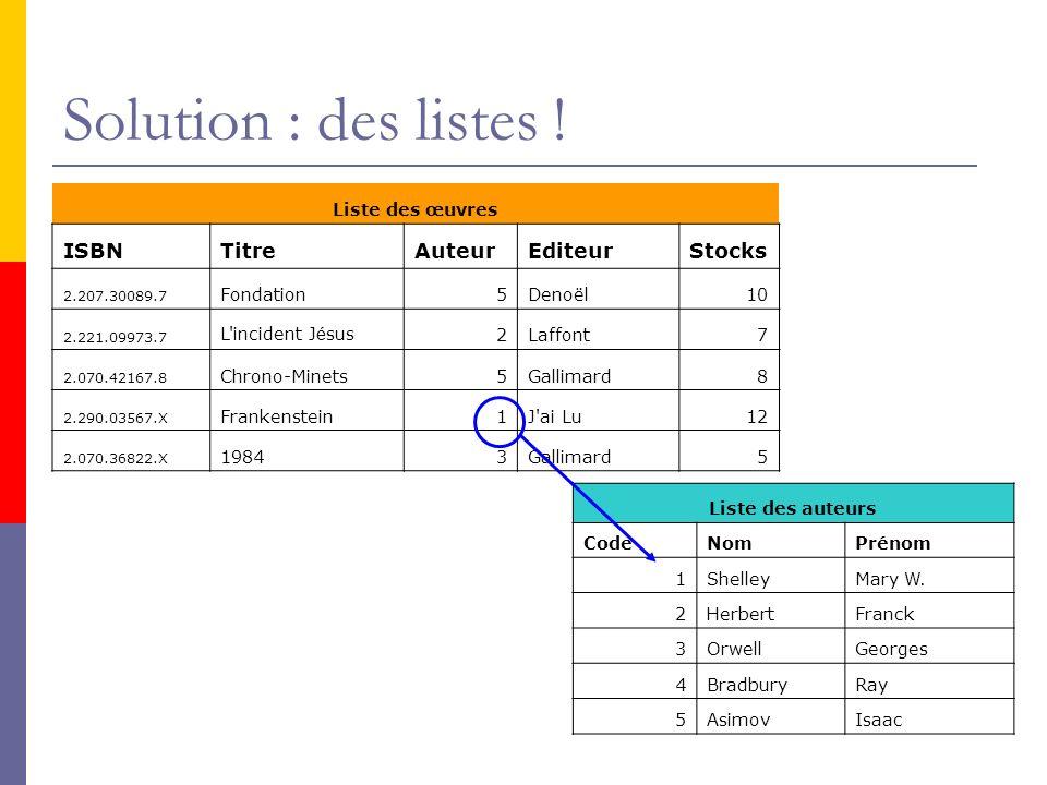 Solution : des listes ! Liste des œuvres ISBNTitreAuteurEditeurStocks 2.207.30089.7 Fondation5Denoël10 2.221.09973.7 L'incident J é sus2Laffont7 2.070