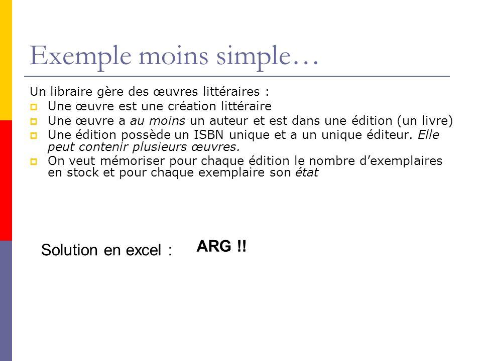 Méthode Merise Méthode (française, 1978) formalisée, complète, détaillée qui garantit (en principe !) une informatisation réussie.
