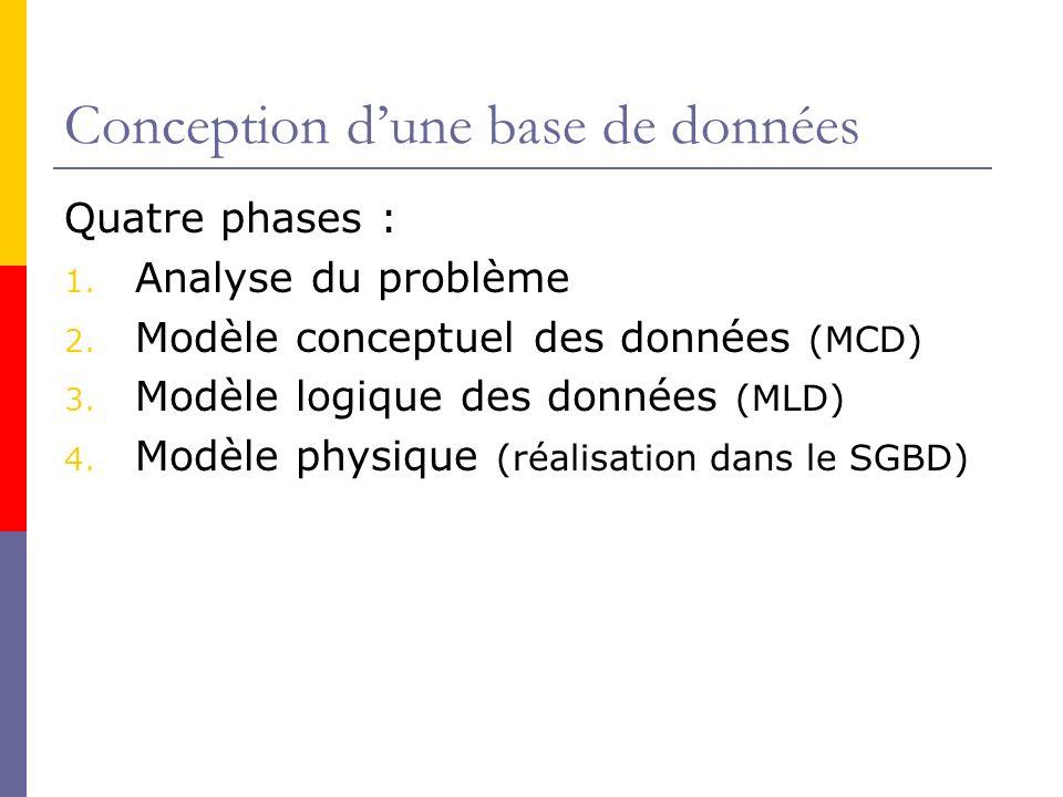 Conception dune base de données Quatre phases : 1. Analyse du problème 2. Modèle conceptuel des données (MCD) 3. Modèle logique des données (MLD) 4. M