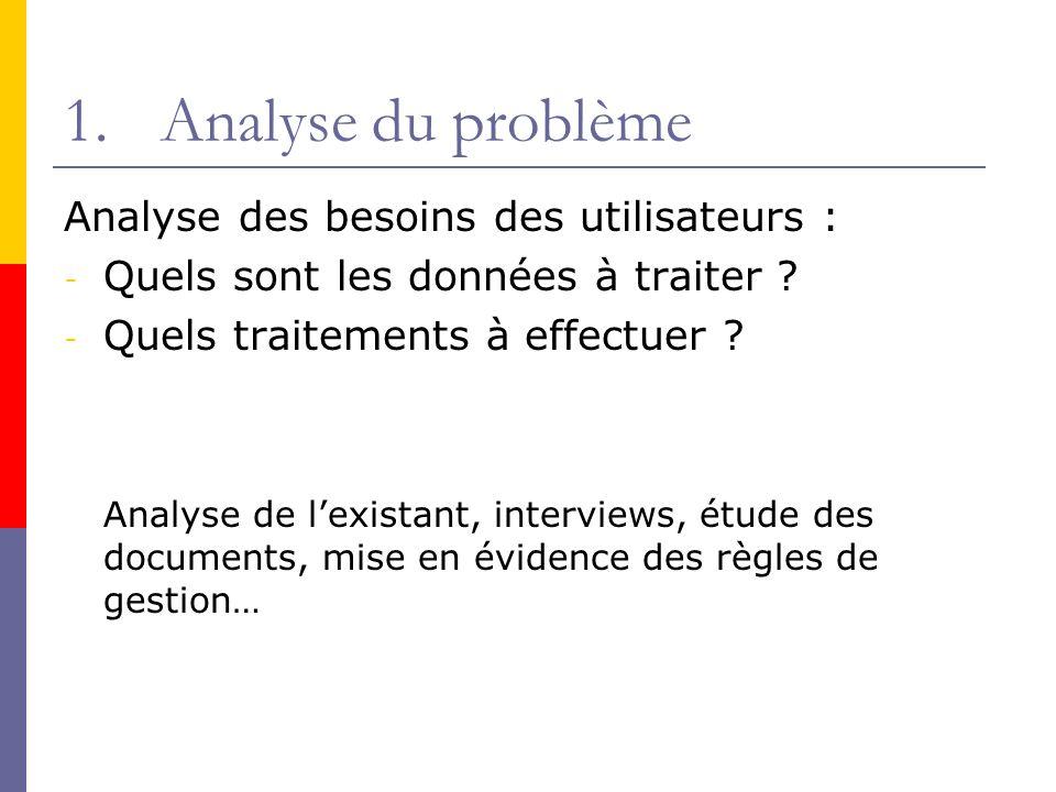 1.Analyse du problème Analyse des besoins des utilisateurs : - Quels sont les données à traiter ? - Quels traitements à effectuer ? Analyse de lexista