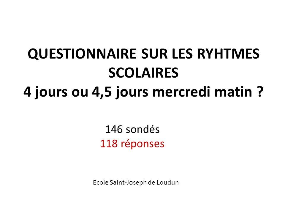 QUESTIONNAIRE SUR LES RYHTMES SCOLAIRES 4 jours ou 4,5 jours mercredi matin ? 146 sondés 118 réponses Ecole Saint-Joseph de Loudun