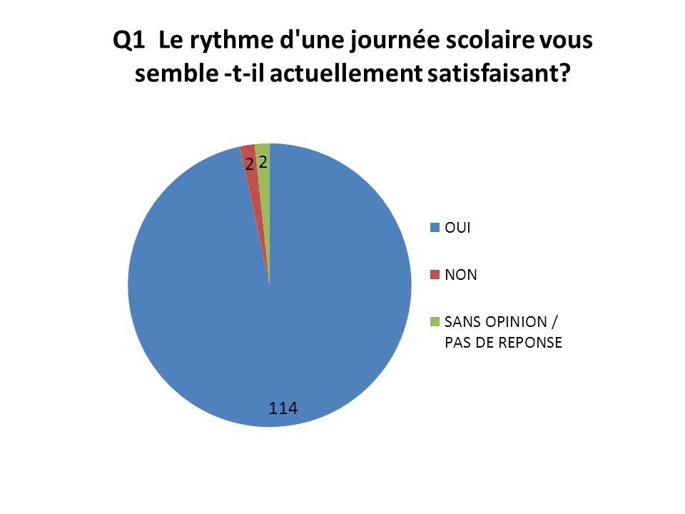Q2 Vous semble-t-il intéressant de modifier le rythme scolaire de l école Chavagnes St-Joseph?