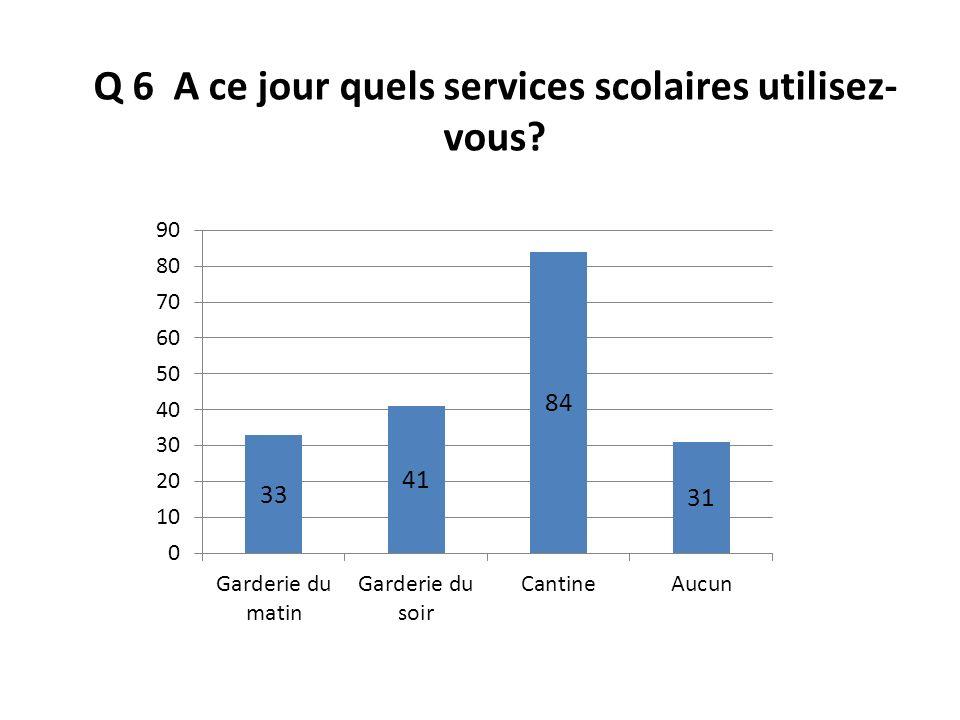 Q 6 A ce jour quels services scolaires utilisez- vous?