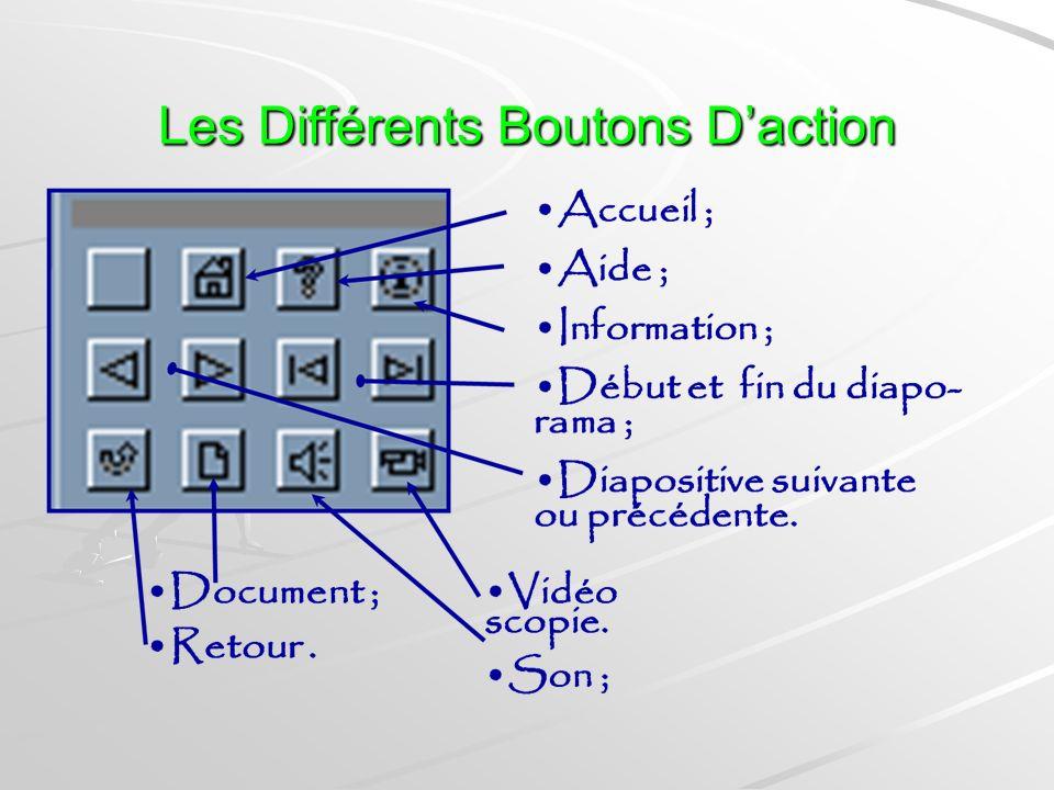 Accès Au Boutons Daction
