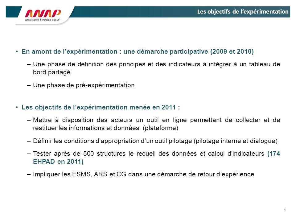 En amont de lexpérimentation : une démarche participative (2009 et 2010) –Une phase de définition des principes et des indicateurs à intégrer à un tab