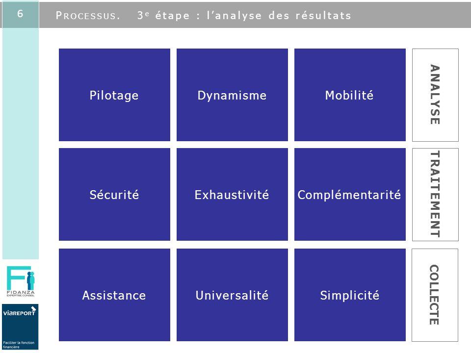 6 SimplicitéUniversalitéAssistance COLLECTE ComplémentaritéExhaustivitéSécurité TRAITEMENT MobilitéDynamismePilotage ANALYSE P ROCESSUS. 3 e étape : l