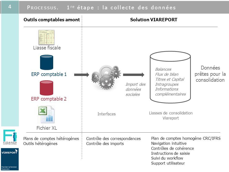 4 Liasse fiscale ERP comptable 1 ERP comptable 2 Fichier XL Outils comptables amont Interfaces Plan de comptes homogène CRC/IFRS Navigation intuitive