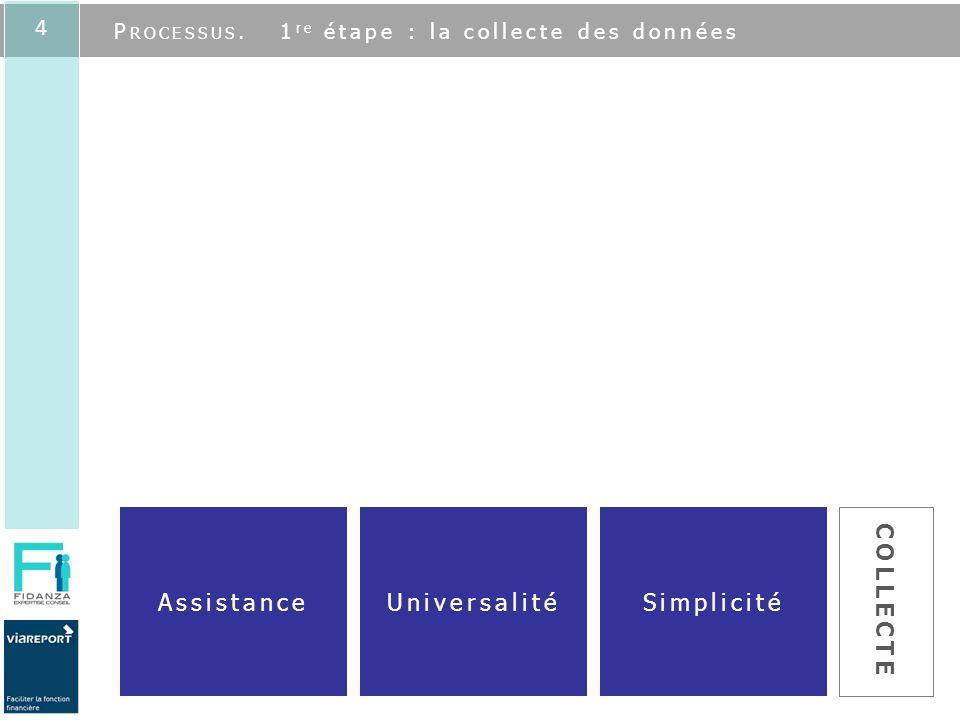 4 SimplicitéUniversalitéAssistance COLLECTE P ROCESSUS. 1 re étape : la collecte des données